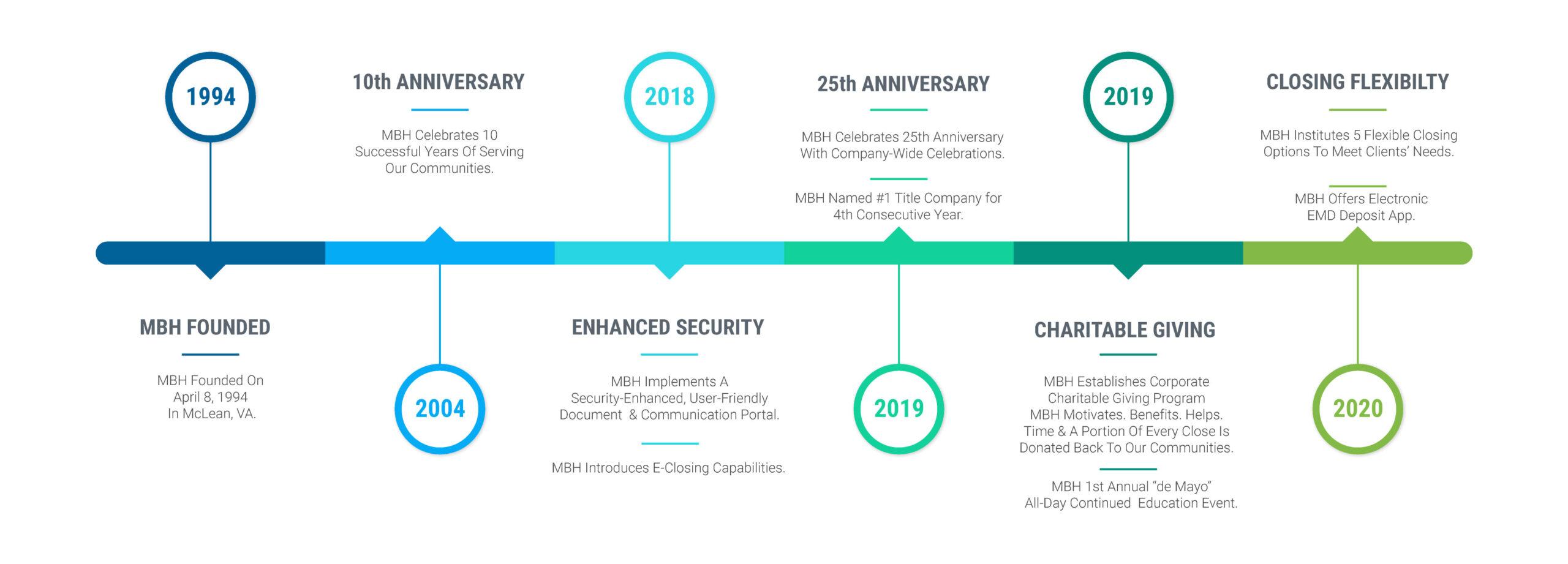 MBH Settlement Group Timeline-1994---2020